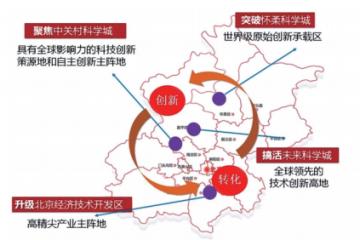 """北京科技數不過來的""""第一"""""""
