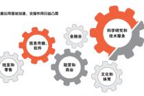 中關村大數據產業發展指數