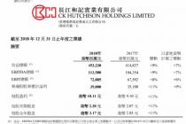业绩回暖 屈臣氏中国销售额同比增长10%