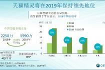 智能音箱走向普及 天猫精灵2019年市场占比将达39%