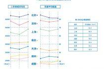 二手房交易哪里最活跃? 深圳居首,上海垫底