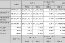 视觉中国披露2018年业绩:利润3.21亿元