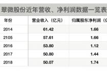 翠微股份一季度营收净利双降  专家:单靠经营优化已难真正翻身
