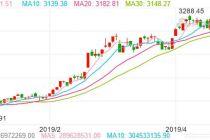 全球资本市场巨挫,中国股市汇市金市巨震