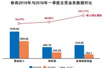 新规周年考:券商资管业务降温