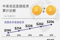 """""""愿谈则谈 要打便打"""" 中美贸易摩擦升级:美国大豆协会敦促美政府迅速与中国达成协议"""