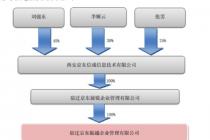 京东物流3.8亿投资新宁物流 持股比例达10%