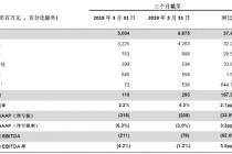 加码快运市场  百世集团一季度货运量同比增28.8%