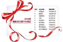 2019中国房企社会责任报告 中国恒大等9房企纳税破百亿
