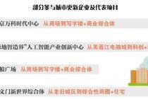 2019中国房企社会责任报告 旧城改造:房企新蓝海与城市新生机