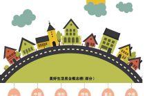 2019中国房企社会责任报告 美好生活:房企客户为先的新通道