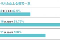 IPO新動向:5月過會率100%