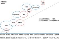 发力数字经济 发展产业互联网 构建现代化经济体系