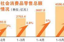 消費企穩 前5個月北京社消增速持續回升