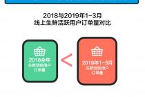 餓了么口碑發布生鮮消費報告 2019一季度生鮮活躍用戶訂單超2018全年