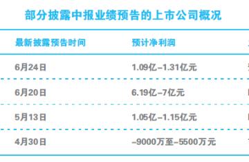 445股中报预告出炉 超五成企业报喜