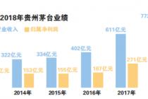 千元茅台的高光时刻:逾182亿红包今日发放
