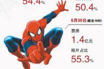 """少了版權的漫威能從""""蜘蛛俠""""得到什么"""