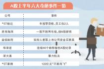 盘点A股上半年六大奇葩更新时间2012-9-15 1:11:43字数事件
