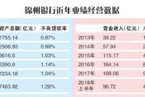錦州銀行年報難產背后
