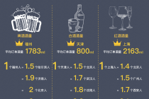 """夜生活饮酒类消费指南:饿了么数据显示哈尔滨人全国""""饮友""""最多"""