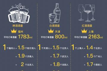 """夜生活飲酒類消費指南:餓了么數據顯示哈爾濱人全國""""飲友""""最多"""
