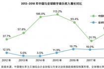 中国数字音乐产业变现尤可期