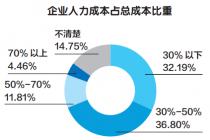 中国企业社保发展指数分析