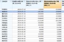 """中报预减  锦浪科技等6股刚上市就业绩""""变脸"""""""