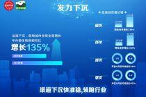 京东到家夏季大促销售额同比增135%