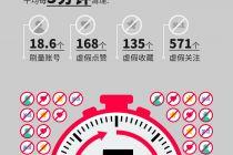 小红书清理刷量笔记 每天可达4285篇