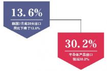 半导体出口锐减三成 韩国经济内忧外祸
