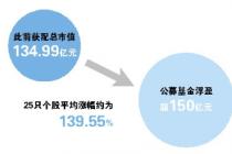 首日公募基金浮盈超150亿元