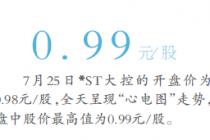 """延续4个商业日跌破1元面值 *ST大控沦为""""仙股"""""""