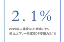 """美国经济""""二季报""""喜忧各半"""