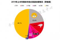 2019年上半年中國家電市場零售額規模4125億元