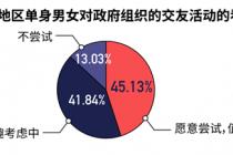 广东单身男女七成空窗期超1年,恋爱经验不足3次