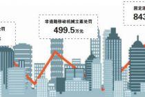 北京上半年環境執法處罰近億元
