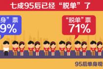 """《95后 """"單身""""地圖》公布 北京上海成最""""單身""""地區"""