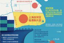 制度創新變革  上海自貿區新片區探路投資貿易自由化