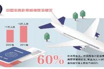 上座率低 北京直飛夏威夷航線月底停飛