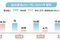 上市次年拋出60億定增預案 南京證券謀轉型