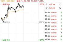 国际黄金冲破1500美元大关 中长期配置价值凸显