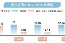 拋出60億定增預案 南京證券謀轉型