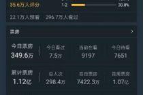 """《上海堡壘》排片下滑至7.6%    屢次失效的""""流量+IP""""電影吸金術將終結?"""
