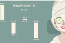 """跨界日化 碧生?#20174;?#20511;面膜""""增肥"""""""