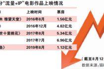 """《上海堡垒》滑坡 """"流量+IP""""失效"""