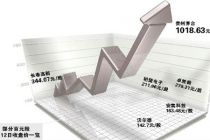 A股百元股数量翻倍 科创板股票占逾三成