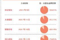 聚灿光电等8股大股东质押率超70%