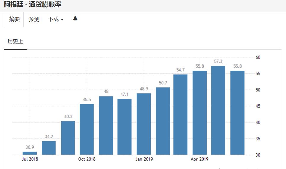 阿根廷通貨膨脹率